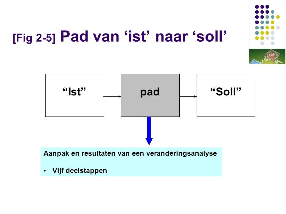 [Fig 2-5] Pad van 'ist' naar 'soll'